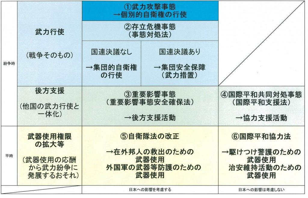 安保法制全体図